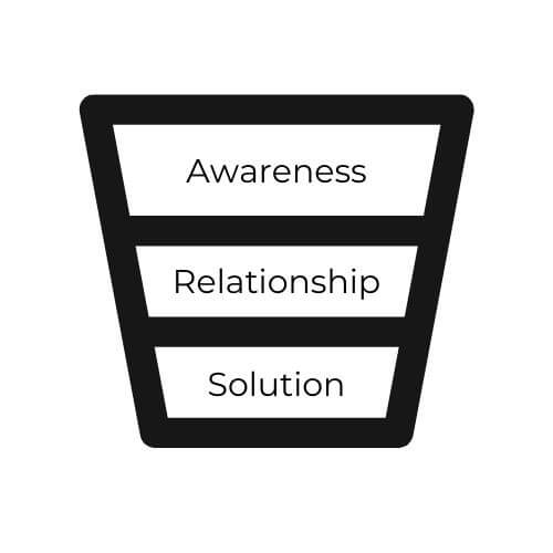 funnel marketing 3 parts
